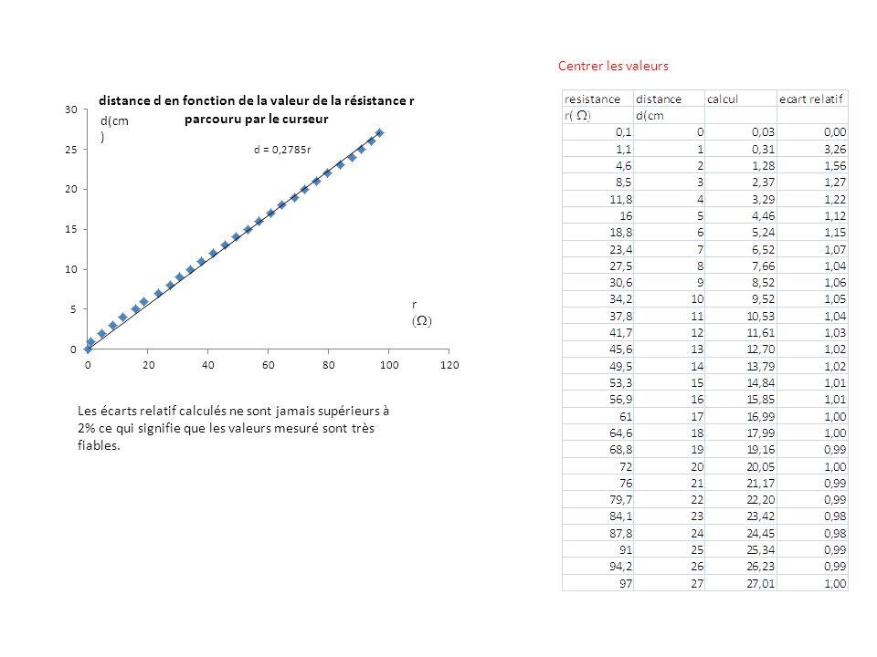 Les écarts relatif calculés ne sont jamais supérieurs à 2% ce qui signifie que les valeurs mesuré sont très fiables. Centrer les valeurs