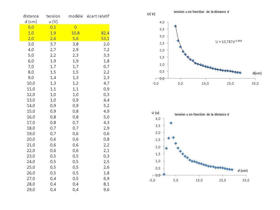 distancetensionmodèleécart relatif d (cm)u (V) 0,00,10 1,01,910,882,4 2,02,65,653,1 3,03,73,82,0 4,02,72,97,2 5,02,22,33,3 6,01,9 1,8 7,01,7 0,7 8,01,