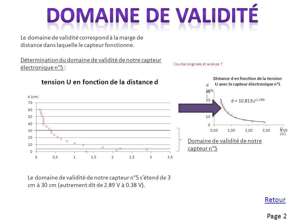 Le domaine de validité de notre capteur n°5 sétend de 3 cm à 30 cm (autrement dit de 2.89 V à 0.38 V).