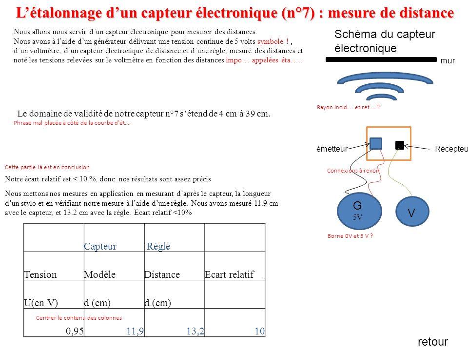 Distance d en cm en fonction de la tension U en V avec le capteur électronique n°7 Etalon d, U Les valeurs que nous avons mises en rouges sont des valeurs qui ne sont pas comprises dans notre domaine de validité.