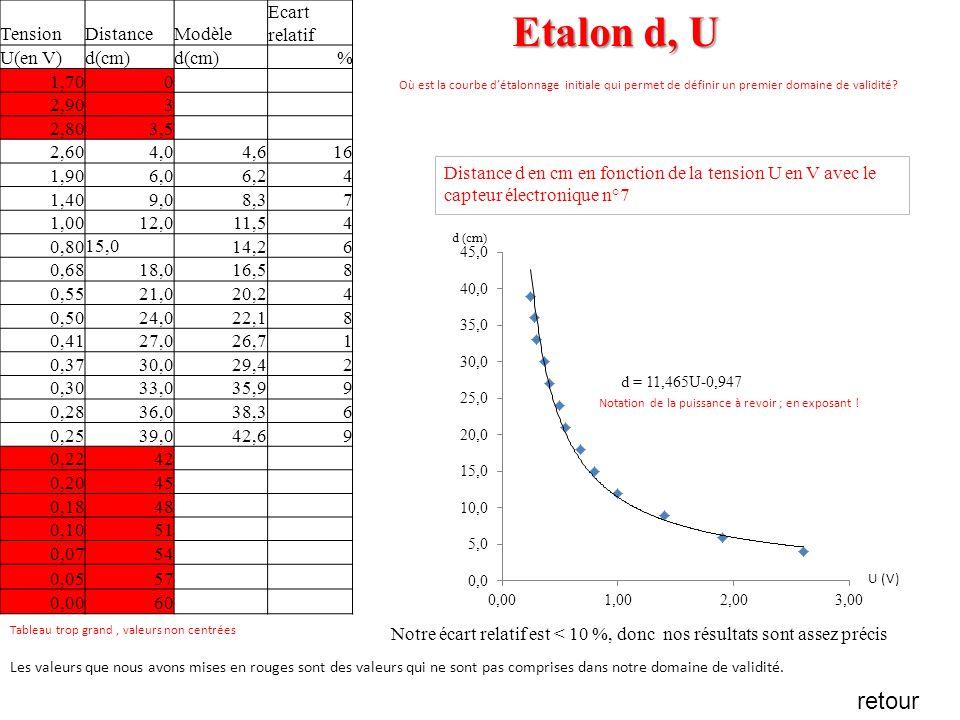 Distance d en cm en fonction de la tension U en V avec le capteur électronique n°7 Etalon d, U Les valeurs que nous avons mises en rouges sont des val