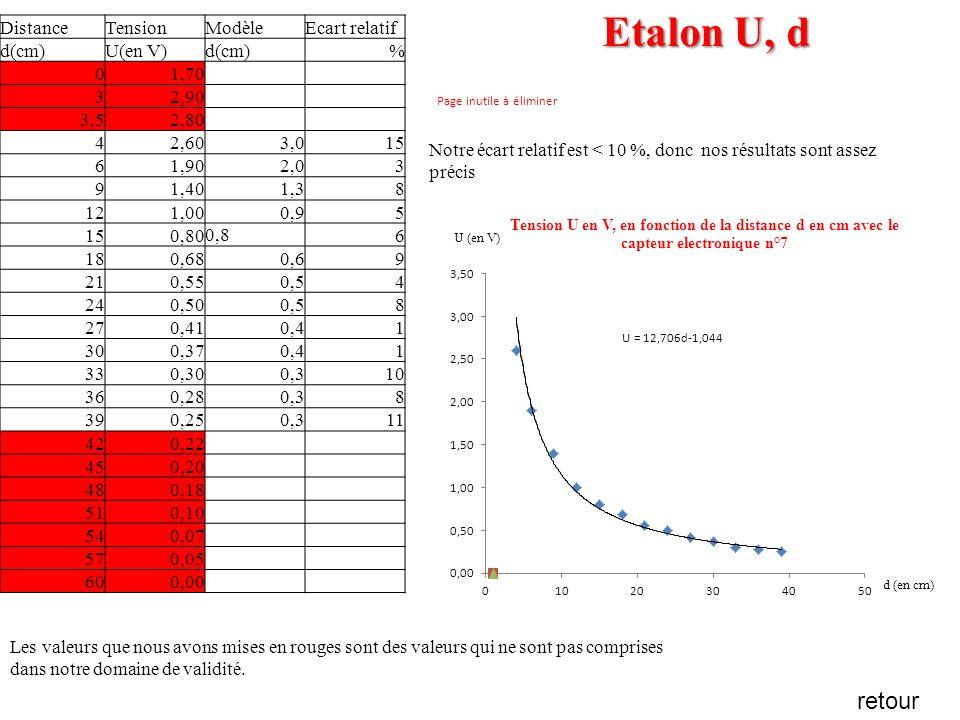 capteur de distance à caractére résistif (n°4) : étalonnage en rési….