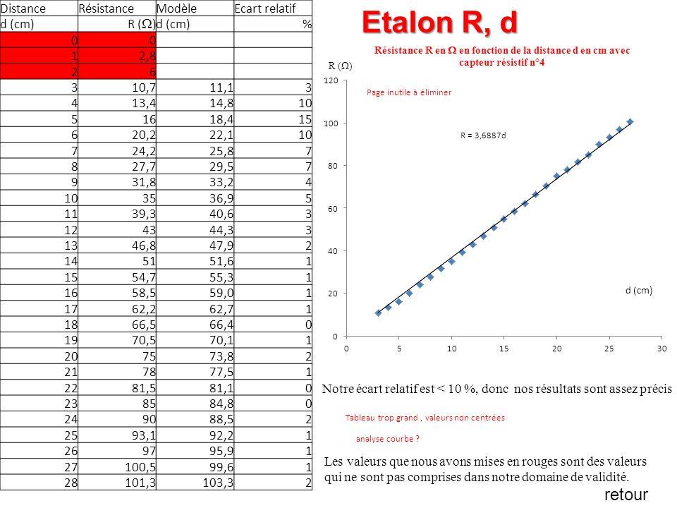 Etalon R, d DistanceRésistanceModèleEcart relatif d (cm) R ( ) d (cm)% 00 12,8 26 310,711,13 413,414,810 51618,415 620,222,110 724,225,87 827,729,57 9