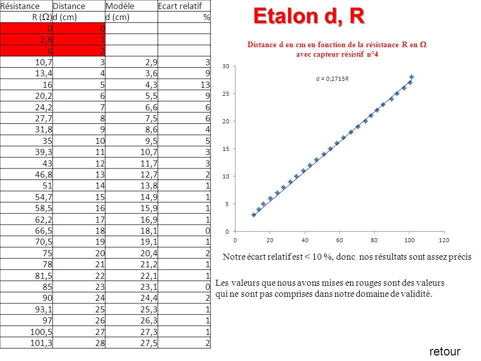 RésistanceDistanceModèleEcart relatif R ( ) d (cm) % 00 2,81 62 10,732,9 3 13,443,6 9 1654,3 13 20,265,5 9 24,276,6 6 27,787,5 6 31,898,6 4 35109,5 5