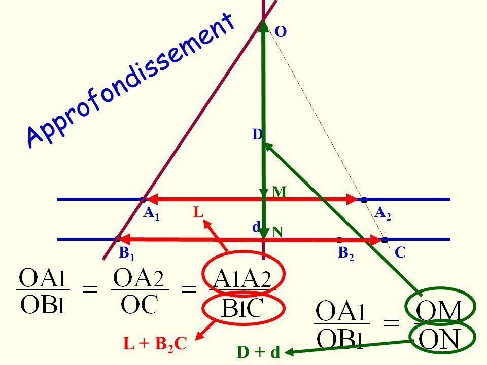 D d O A1A1 A2A2 B1B1 B2B2 C M N L L + B 2 C D + d Approfondissement
