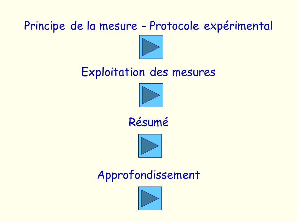 Principe de la mesure - Protocole expérimental Exploitation des mesures Résumé Approfondissement