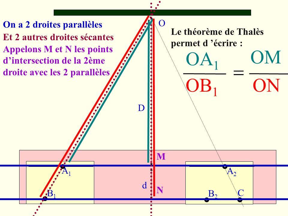 OB 1 Le théorème de Thalès permet d écrire : D d O A1A1 A2A2 B1B1 B2B2 C On a 2 droites parallèles Et 2 autres droites sécantes Appelons M et N les points dintersection de la 2ème droite avec les 2 parallèles M N ON OM OA 1