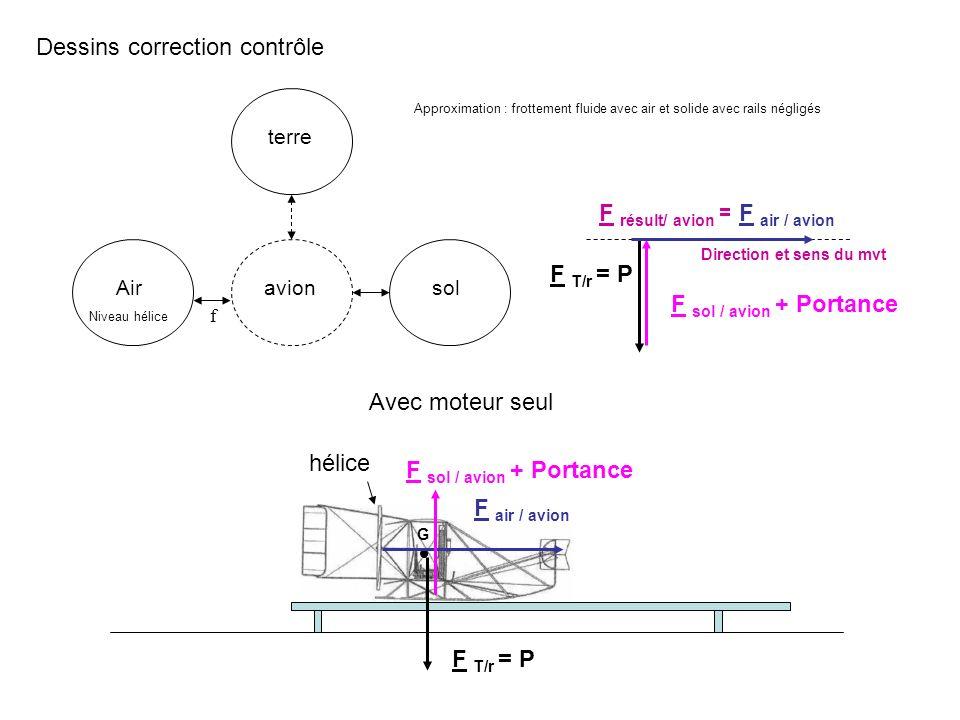 Dessins correction contrôle avionsolAir Niveau hélice terre f hélice G F sol / avion + Portance F T/r = P F air / avion Avec moteur seul Approximation