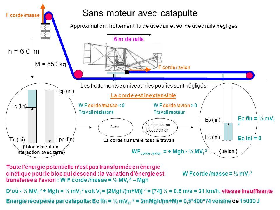 M = 650 kg h = 6,0 m Sans moteur avec catapulte 6 m de rails Approximation : frottement fluide avec air et solide avec rails négligés Les frottements