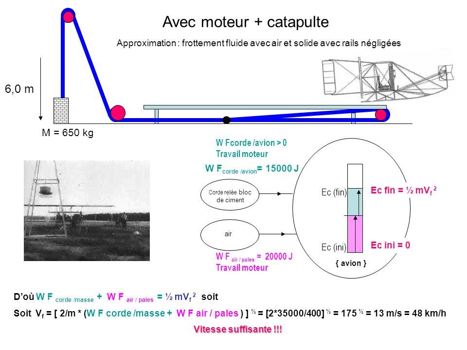 M = 650 kg 6,0 m Ec (ini) W Fcorde /avion > 0 Travail moteur { avion } Corde reliée bloc de ciment Ec fin = ½ mV f 2 Avec moteur + catapulte W F air /