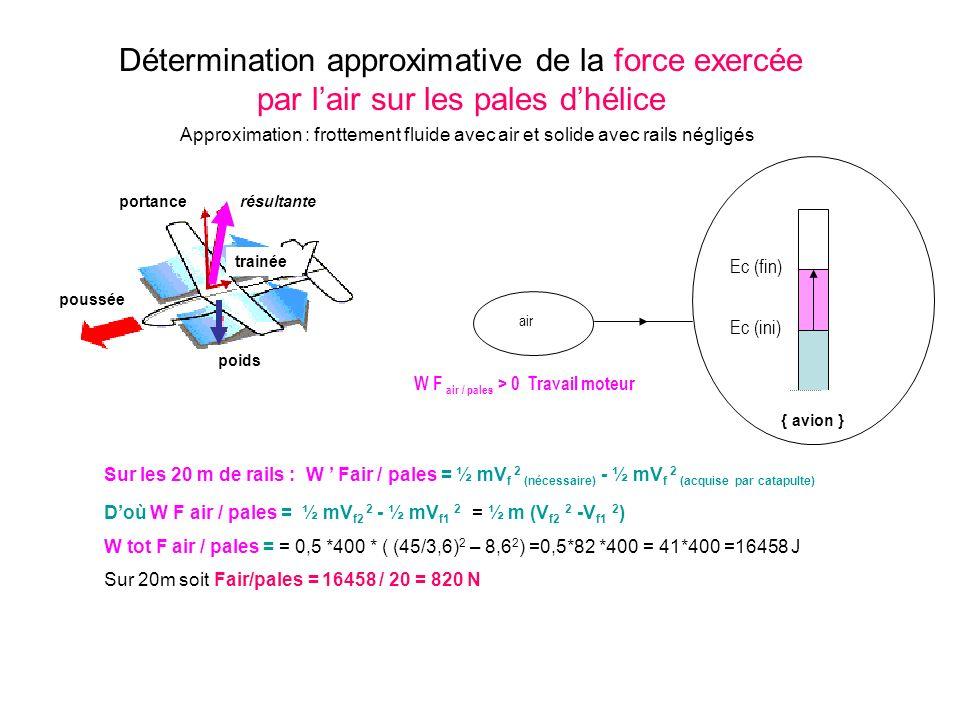 Ec (ini) { avion } Détermination approximative de la force exercée par lair sur les pales dhélice W F air / pales > 0 Travail moteur air Ec (fin) Sur