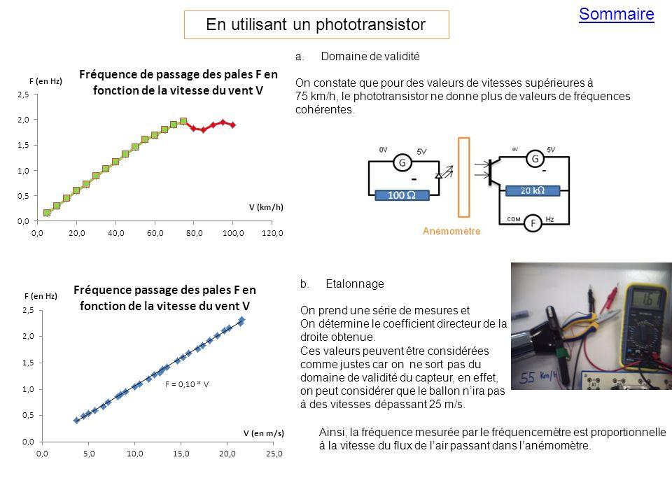 a.Domaine de validité On constate que pour des valeurs de vitesses supérieures à 75 km/h, le phototransistor ne donne plus de valeurs de fréquences co
