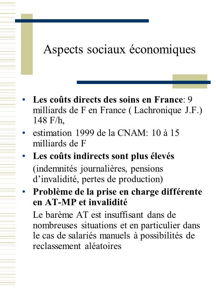 Aspects sociaux économiques Les coûts directs des soins en France: 9 milliards de F en France ( Lachronique J.F.) 148 F/h, estimation 1999 de la CNAM:
