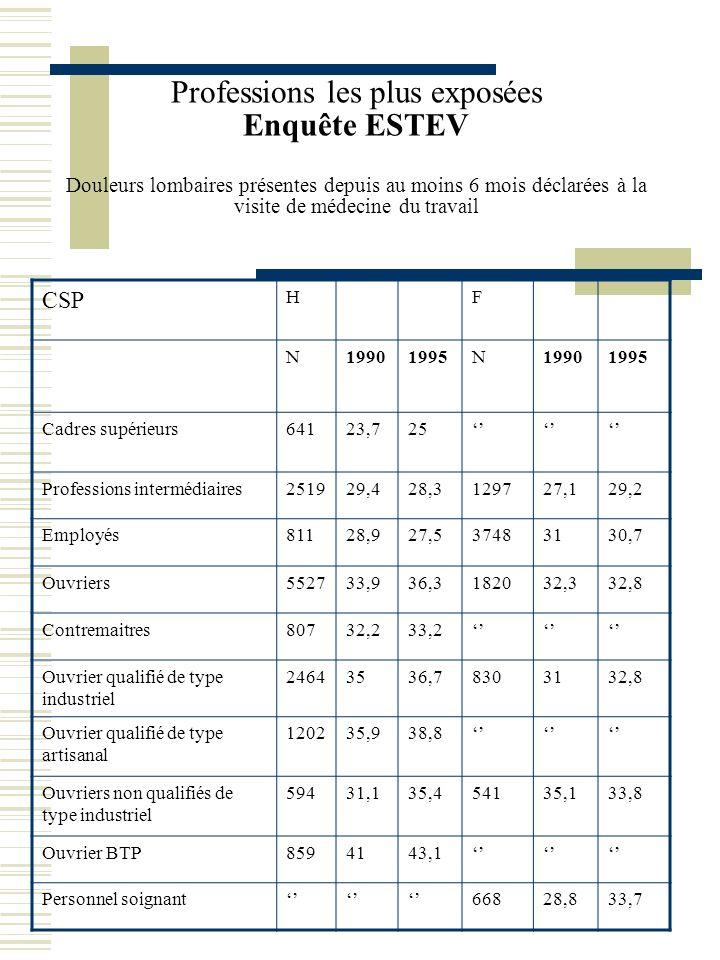Professions les plus exposées Enquête ESTEV Douleurs lombaires présentes depuis au moins 6 mois déclarées à la visite de médecine du travail CSP HF N1