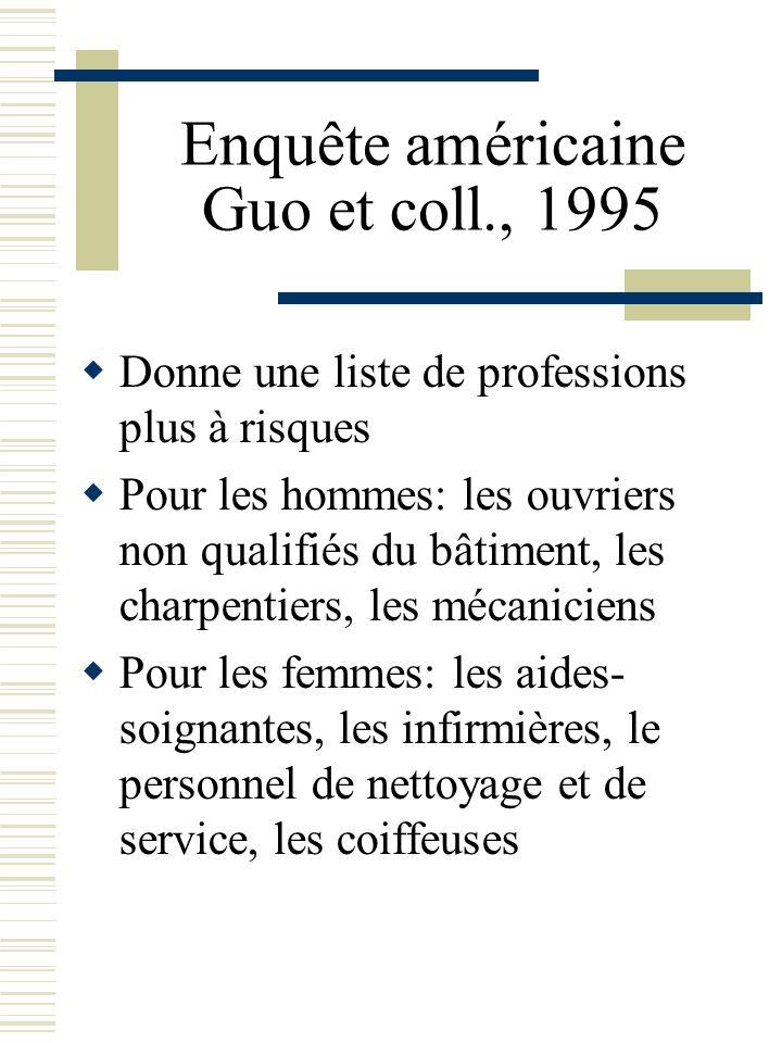 Enquête américaine Guo et coll., 1995 Donne une liste de professions plus à risques Pour les hommes: les ouvriers non qualifiés du bâtiment, les charp