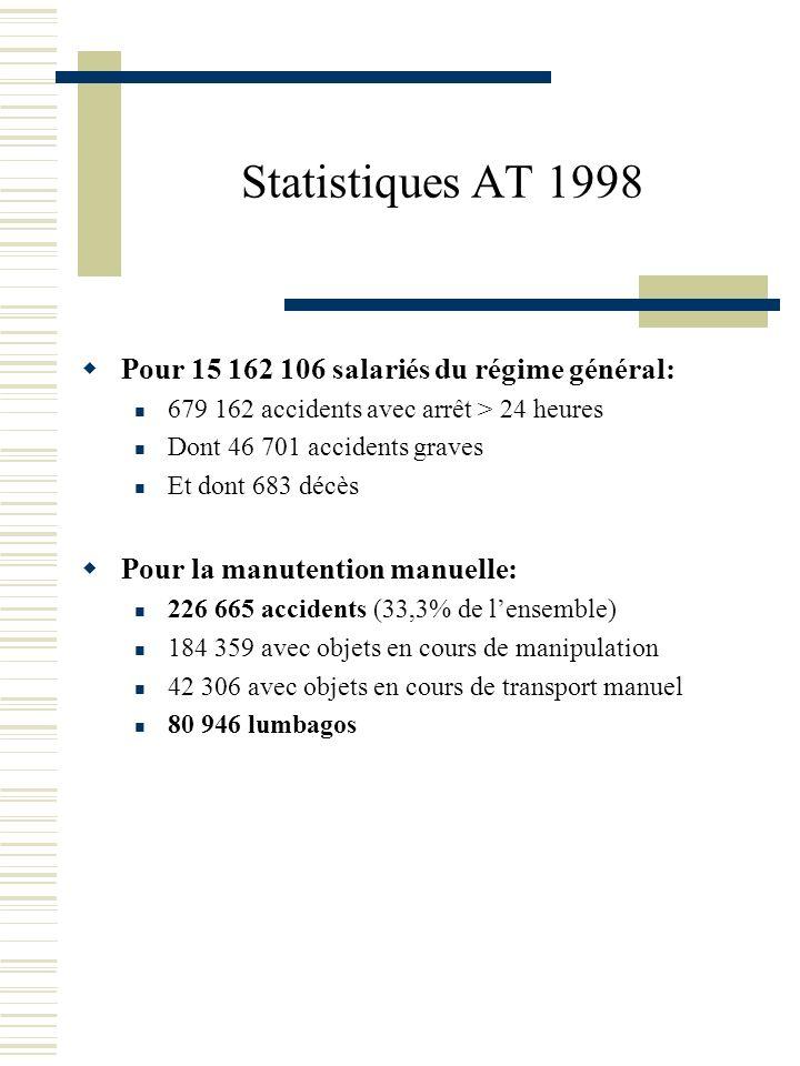 Statistiques AT 1998 Pour 15 162 106 salariés du régime général: 679 162 accidents avec arrêt > 24 heures Dont 46 701 accidents graves Et dont 683 déc