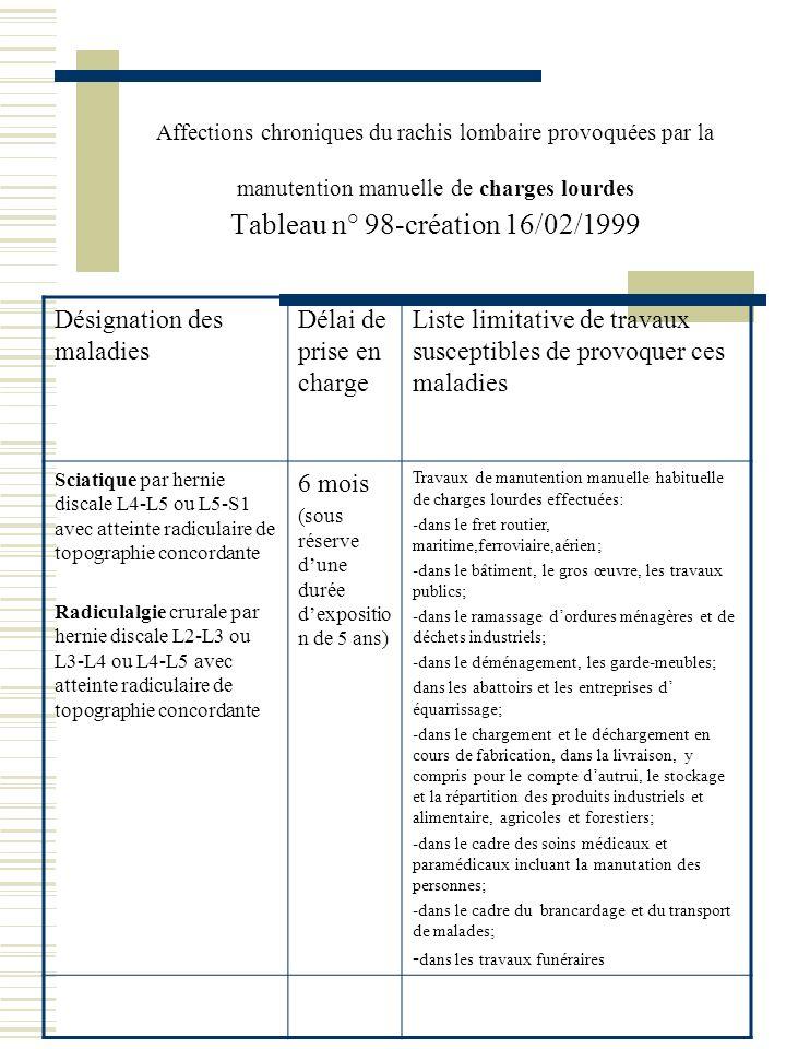 Affections chroniques du rachis lombaire provoquées par la manutention manuelle de charges lourdes Tableau n° 98-création 16/02/1999 Désignation des m