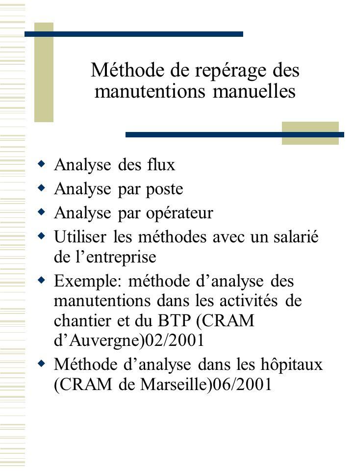 Méthode de repérage des manutentions manuelles Analyse des flux Analyse par poste Analyse par opérateur Utiliser les méthodes avec un salarié de lentr
