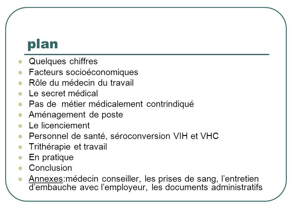 plan Quelques chiffres Facteurs socioéconomiques Rôle du médecin du travail Le secret médical Pas de métier médicalement contrindiqué Aménagement de p
