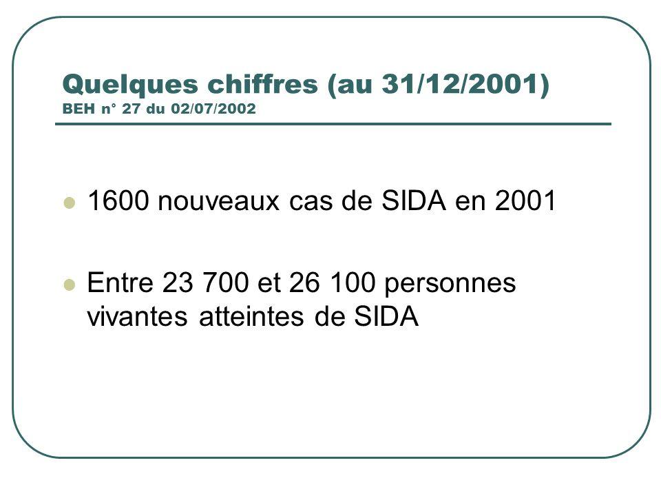 Quelques chiffres (au 31/12/2001) BEH n° 27 du 02/07/2002 1600 nouveaux cas de SIDA en 2001 Entre 23 700 et 26 100 personnes vivantes atteintes de SID