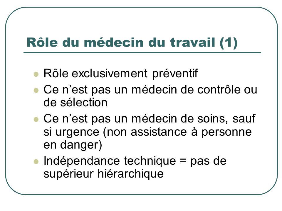 Rôle du médecin du travail (1) Rôle exclusivement préventif Ce nest pas un médecin de contrôle ou de sélection Ce nest pas un médecin de soins, sauf s
