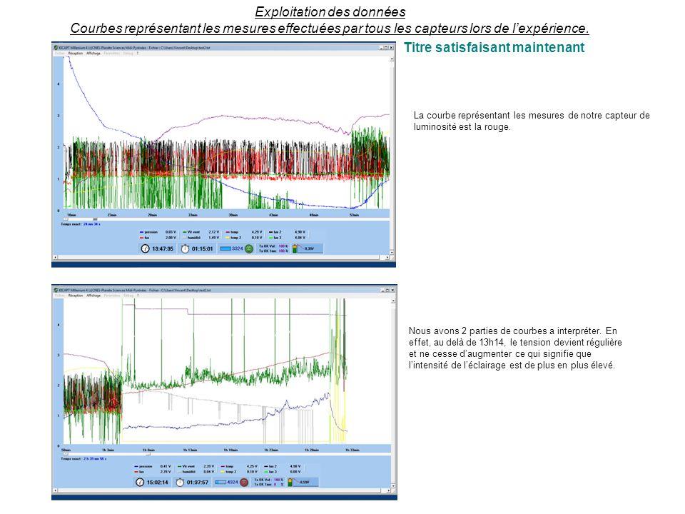 La courbe représentant les mesures de notre capteur de luminosité est la rouge.