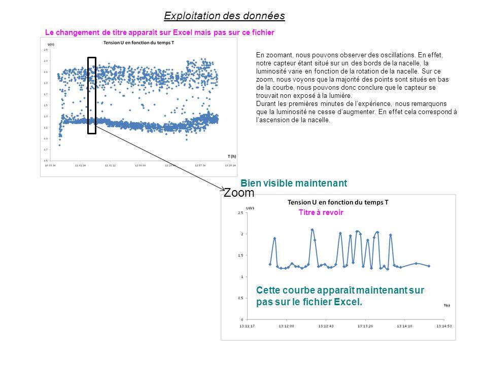 Exploitation des données En zoomant, nous pouvons observer des oscillations.