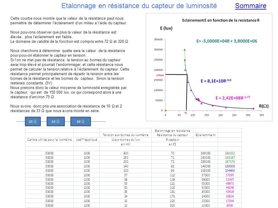 Etalonnage en résistance du capteur de luminosité Cette courbe nous montre que la valeur de la résistance peut nous permettre de déterminer léclairement dun milieu a laide du capteur.