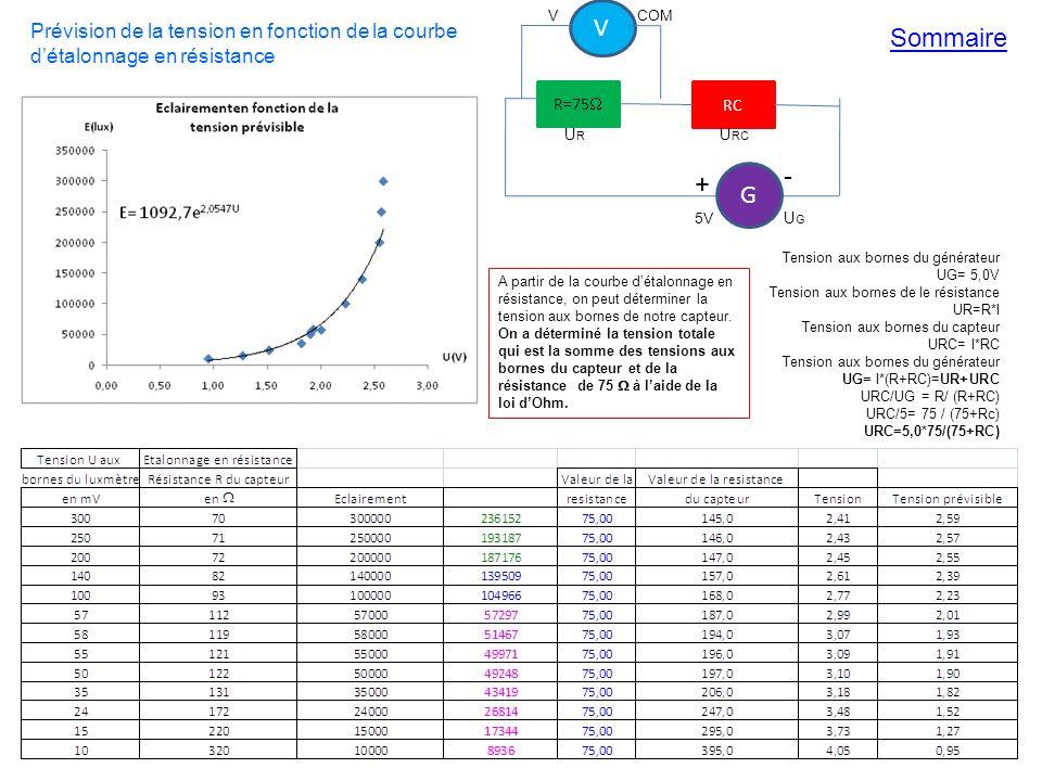 R=75 RC V + - COMV Tension aux bornes du générateur UG= 5,0V Tension aux bornes de le résistance UR=R*I Tension aux bornes du capteur URC= I*RC Tension aux bornes du générateur UG= I*(R+RC)=UR+URC URC/UG = R/ (R+RC) URC/5= 75 / (75+Rc) URC=5,0*75/(75+RC) 5V URUR U RC UGUG Prévision de la tension en fonction de la courbe détalonnage en résistance A partir de la courbe détalonnage en résistance, on peut déterminer la tension aux bornes de notre capteur.