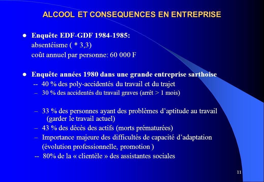 11 ALCOOL ET CONSEQUENCES EN ENTREPRISE Enquête EDF-GDF 1984-1985: absentéisme ( * 3,3) coût annuel par personne: 60 000 F Enquête années 1980 dans un