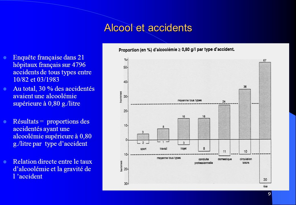 9 Alcool et accidents Enquête française dans 21 hôpitaux français sur 4796 accidents de tous types entre 10/82 et 03/1983 Au total, 30 % des accidenté