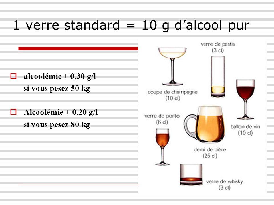 10 1 verre standard = 10 g dalcool pur alcoolémie + 0,30 g/l si vous pesez 50 kg Alcoolémie + 0,20 g/l si vous pesez 80 kg