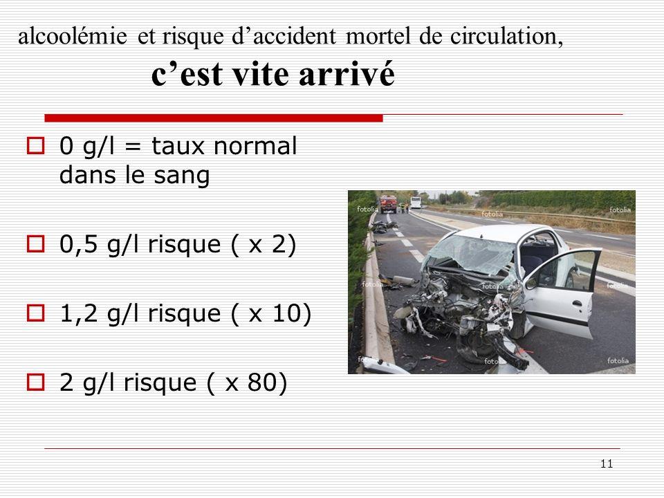 11 alcoolémie et risque daccident mortel de circulation, cest vite arrivé 0 g/l = taux normal dans le sang 0,5 g/l risque ( x 2) 1,2 g/l risque ( x 10