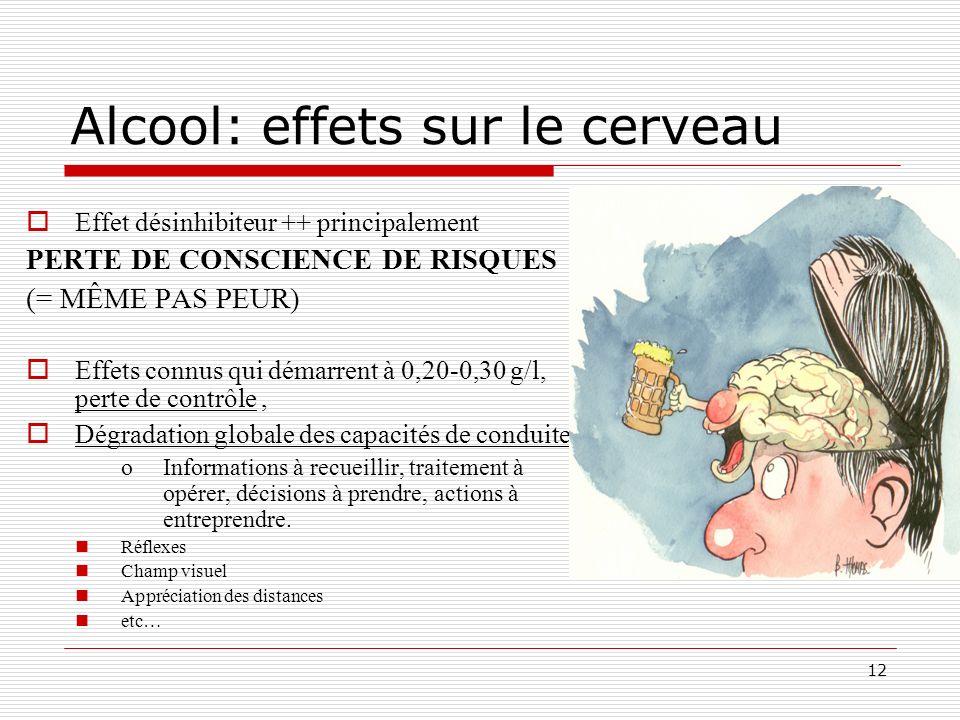 12 Alcool: effets sur le cerveau Effet désinhibiteur ++ principalement PERTE DE CONSCIENCE DE RISQUES (= MÊME PAS PEUR) Effets connus qui démarrent à
