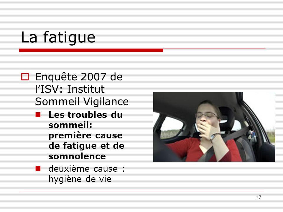 17 La fatigue Enquête 2007 de lISV: Institut Sommeil Vigilance Les troubles du sommeil: première cause de fatigue et de somnolence deuxième cause : hy