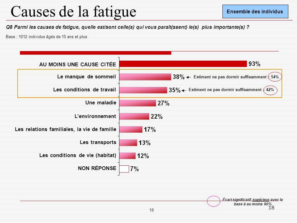 18 Causes de la fatigue Q8 Parmi les causes de fatigue, quelle est/sont celle(s) qui vous paraît(ssent) le(s) plus importante(s) ? Base : 1012 individ