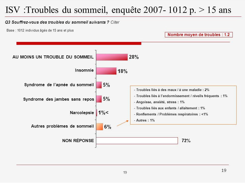 19 ISV :Troubles du sommeil, enquête 2007- 1012 p. > 15 ans Q3 Souffrez-vous des troubles du sommeil suivants ? Citer Nombre moyen de troubles : 1.2 B
