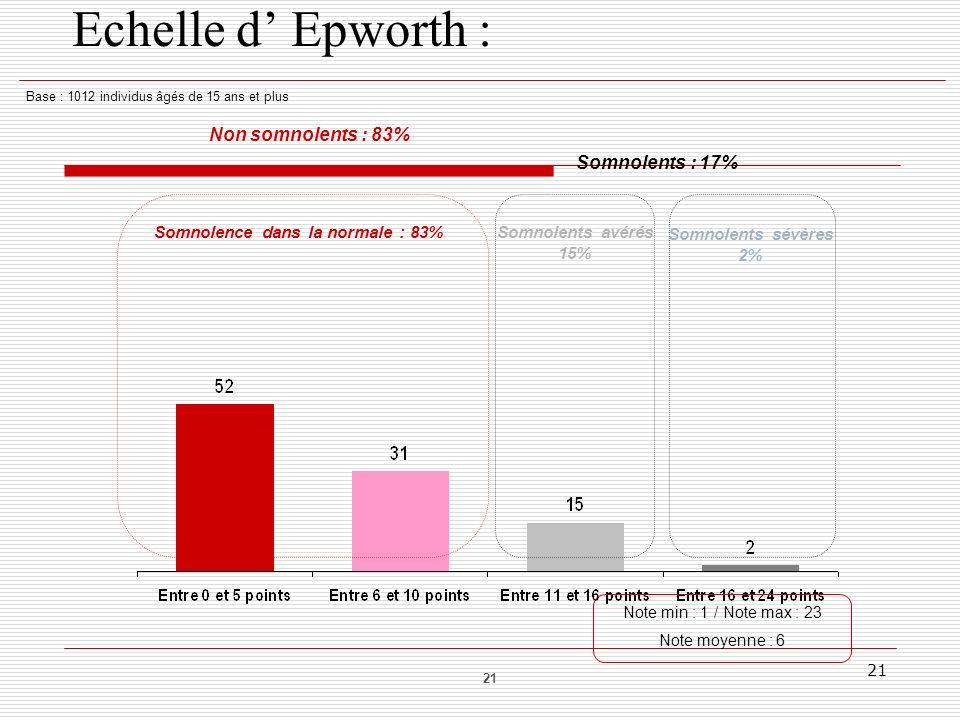 21 Echelle d Epworth : Base : 1012 individus âgés de 15 ans et plus Somnolence dans la normale : 83%Somnolents avérés 15% Somnolents sévères 2% Somnol