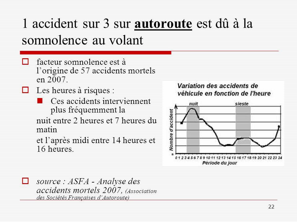 22 1 accident sur 3 sur autoroute est dû à la somnolence au volant facteur somnolence est à lorigine de 57 accidents mortels en 2007. Les heures à ris