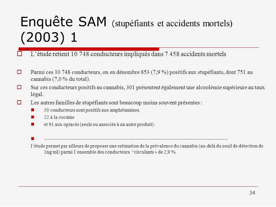34 Enquête SAM ( stupéfiants et accidents mortels) (2003) 1 Létude retient 10 748 conducteurs impliqués dans 7 458 accidents mortels Parmi ces 10 748