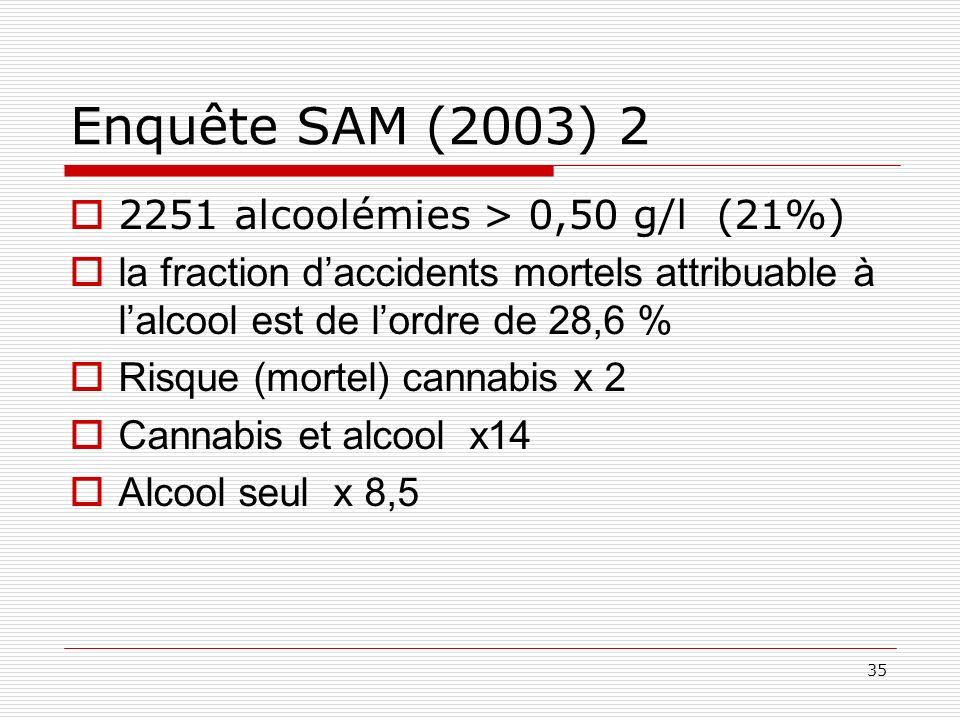 35 Enquête SAM (2003) 2 2251 alcoolémies > 0,50 g/l (21%) la fraction daccidents mortels attribuable à lalcool est de lordre de 28,6 % Risque (mortel)
