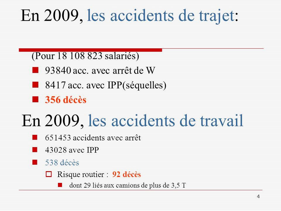 4 En 2009, les accidents de trajet: (Pour 18 108 823 salariés) 93840 acc. avec arrêt de W 8417 acc. avec IPP(séquelles) 356 décès En 2009, les acciden
