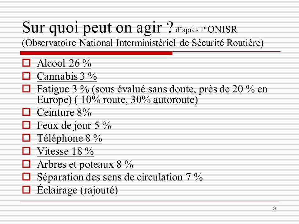 8 Sur quoi peut on agir ? daprès l ONISR (Observatoire National Interministériel de Sécurité Routière) Alcool 26 % Cannabis 3 % Fatigue 3 % (sous éval