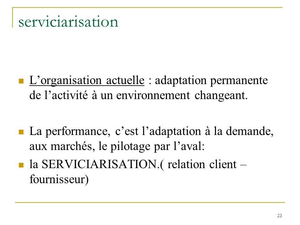 23 serviciarisation Lorganisation actuelle : adaptation permanente de lactivité à un environnement changeant. La performance, cest ladaptation à la de
