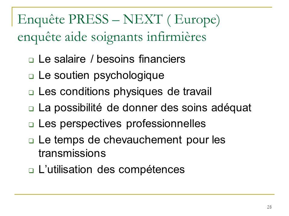 28 Enquête PRESS – NEXT ( Europe) enquête aide soignants infirmières Le salaire / besoins financiers Le soutien psychologique Les conditions physiques