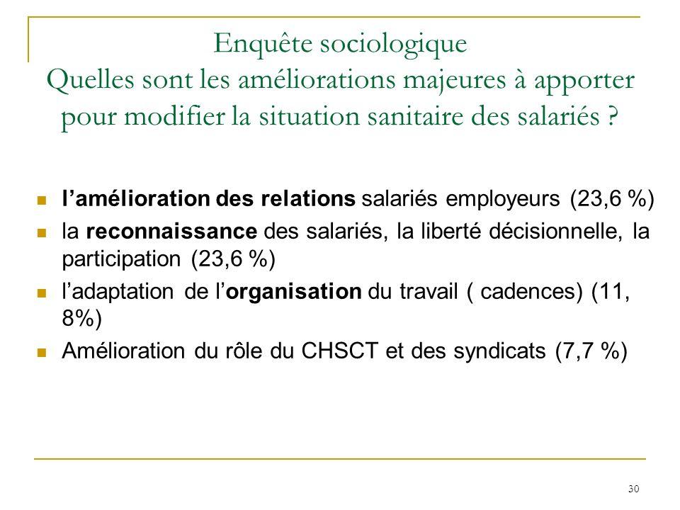 30 Enquête sociologique Quelles sont les améliorations majeures à apporter pour modifier la situation sanitaire des salariés ? lamélioration des relat