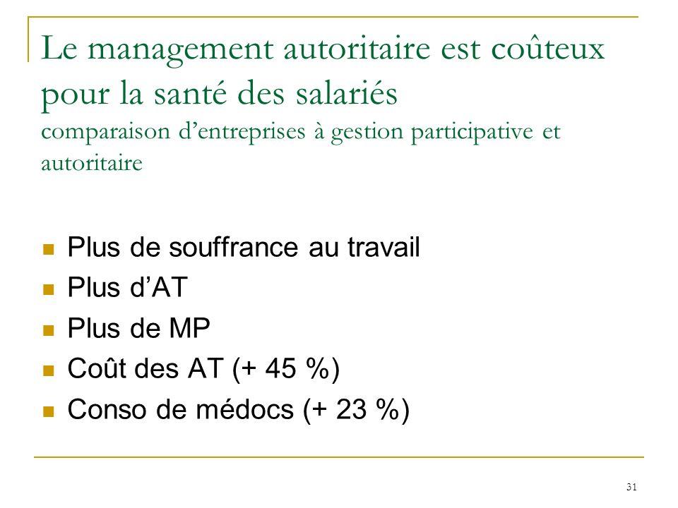 31 Le management autoritaire est coûteux pour la santé des salariés comparaison dentreprises à gestion participative et autoritaire Plus de souffrance