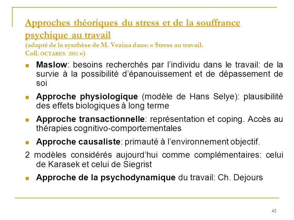 45 Approches théoriques du stress et de la souffrance psychique au travail (adapté de la synthèse de M. Vezina dans: « Stress au travail. Coll. OCTARE