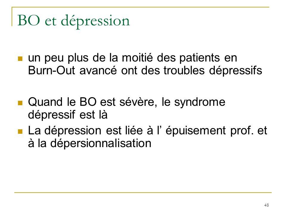 48 BO et dépression un peu plus de la moitié des patients en Burn-Out avancé ont des troubles dépressifs Quand le BO est sévère, le syndrome dépressif