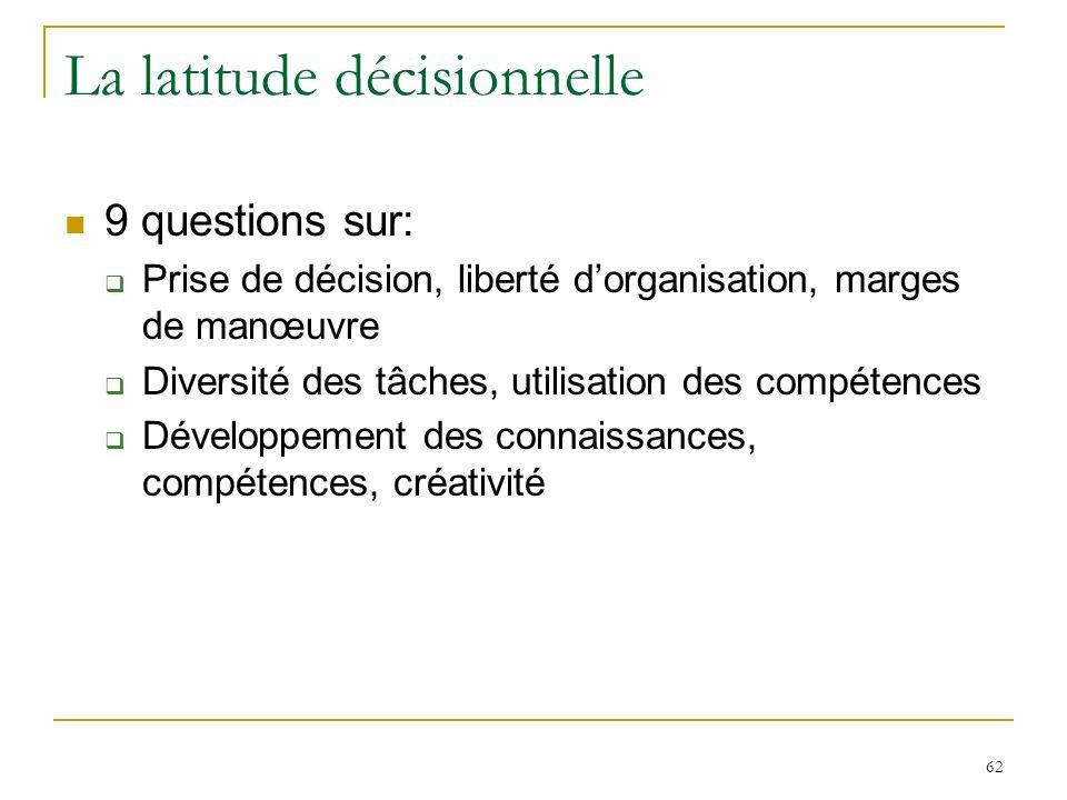 62 La latitude décisionnelle 9 questions sur: Prise de décision, liberté dorganisation, marges de manœuvre Diversité des tâches, utilisation des compé